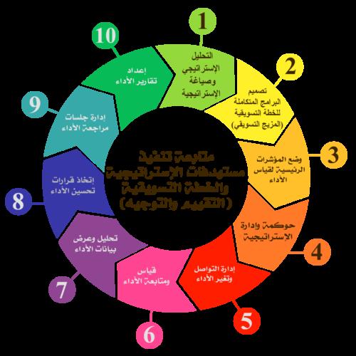 متابعة تنفيذ مستهدفات الاستراتيجية والخطة التسويقية
